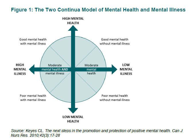The Two Continua Model of Mental Health and Mental Illness