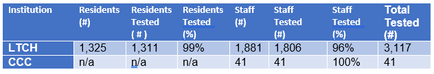 Total Number of Tests in Long-Term Care Homes (LTCH) and Child Care Centres (CCC)